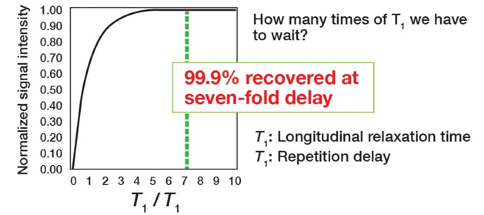 Pulse repetition time analysis