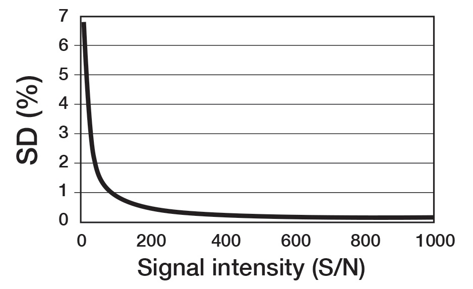 Influence of signal intensity (S/N) to repetitive accuracy(SD) of integration
