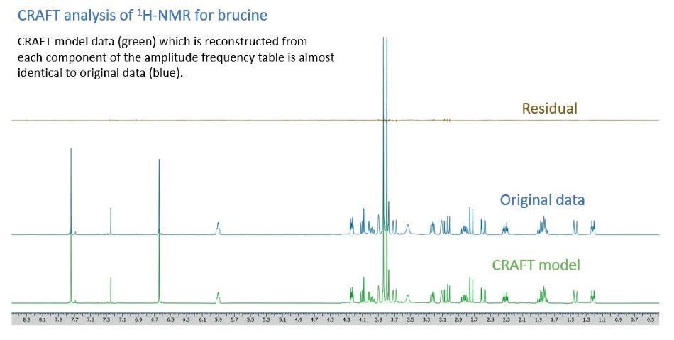 CRAFT analysis of 1H-NMR for brucine