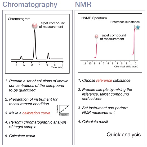 Comparison of chromatography and qNMR workflows
