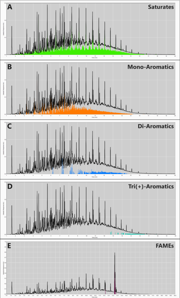 GC-VUV can utilize the power of Time Interval Deconvolution™ to spectrally determine the total saturate (A), total mono-aromatic (B), total di-aromatic (C), and total tri(+)-aromatic (D) content of a typical diesel fuel. The total FAME content of biodiesel-spiked fuels (B05-B15) can also be determined (E).