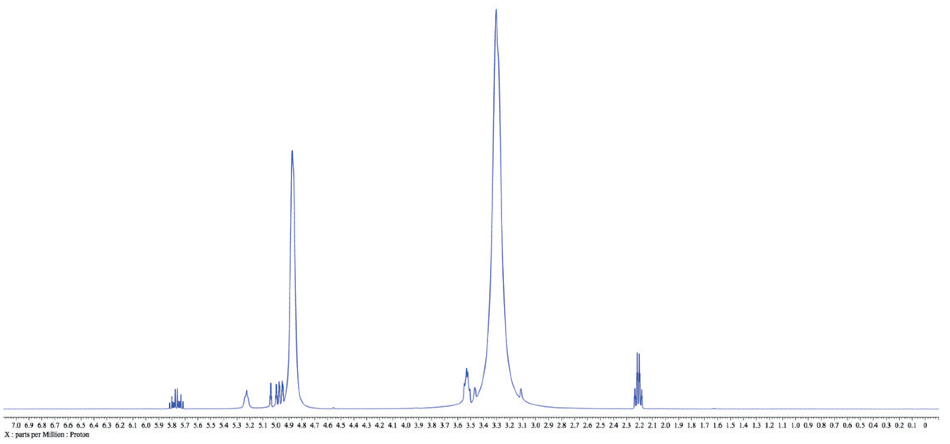 1H NMR spectrum of 3-buten-1-ol in protonated methanol. Relative concentration of the solute is higher than a typical NMR sample for clarity, but this ratio is not uncommon in an actual reaction mixture while using methanol as a solvent.