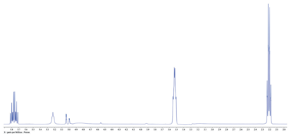 1D WET spectrum of 3-buten-1-ol in methanol.