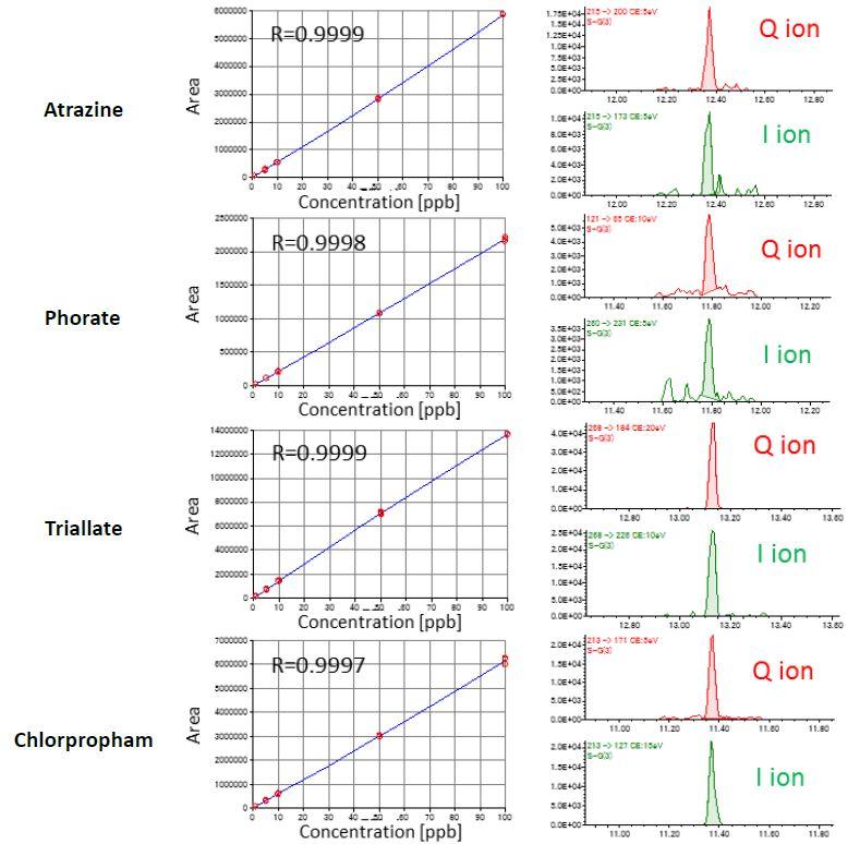 Calibration curves (1-100 ppb) and SRM chromatograms for 1 ppb data.