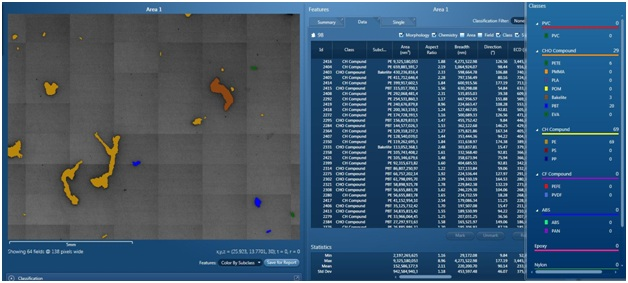 Automated feature analysis is used to scan, identify, and classify microplastic particles.