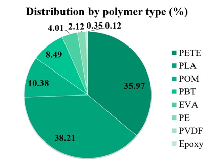 Distribution by polymer type (identified by EDS).