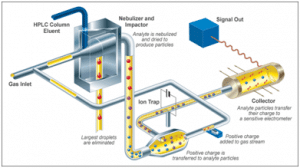 Schematic of how a charged aerosol detector works. Image courtesy of Thermo Scientific.