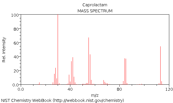 Example Mass Spectrum for Caprolactam, a key component in Nylon 6.