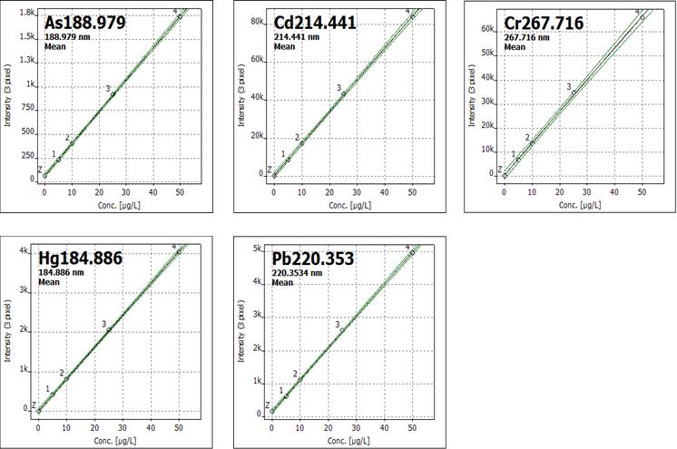Calibration data.