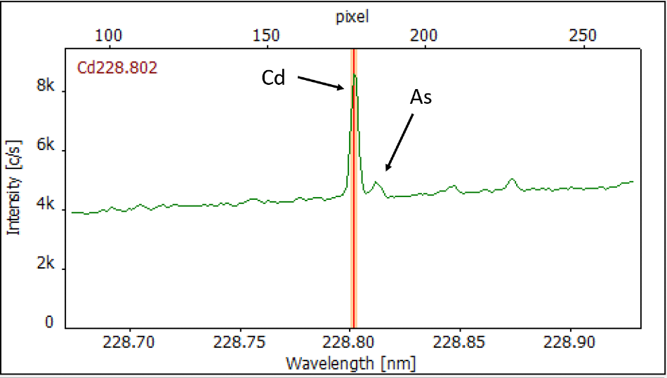 As-recorded spectrum of Cd/As line pair at 228.8 nm with base-line separation for interference-free quantification.