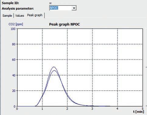 "NPOC measurement curve ""tap water - Helsinki""."