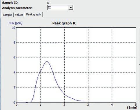 "TIC control measurement curve ""tap water - Helsinki""."
