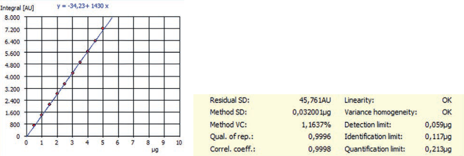 Example of NPOC calibration and method characteristics for an EasyCal function carried out by multi N/C® 3100.