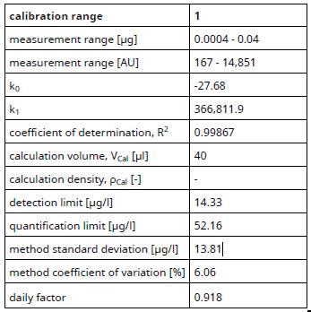 Calibration range 1 – ultra-trace.