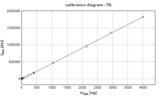 Wide-range calibration curve of the HiPerSens detector.