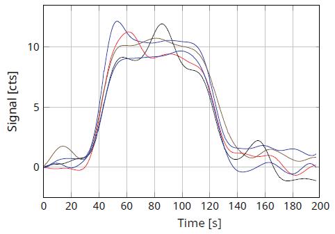 "TN analysis curve for sample ""Light Gasoline""."