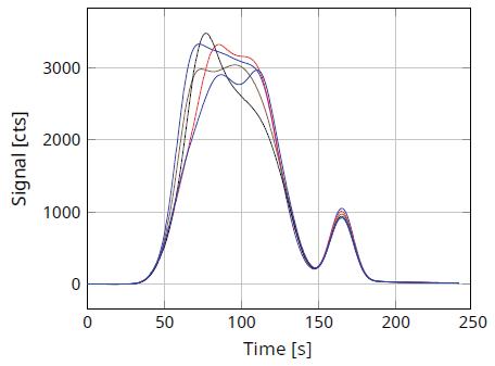 "TN analysis curve for sample ""Marine Gasoil""."