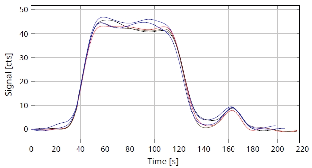 """TN analysis curve for standard """"0.72 ppm N""""."""