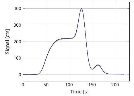 "TN analysis curve for sample ""Kerosene""."