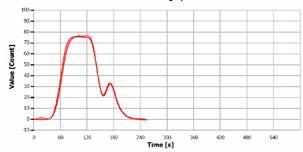 """Analysis curve of """"diesel (DK)""""."""