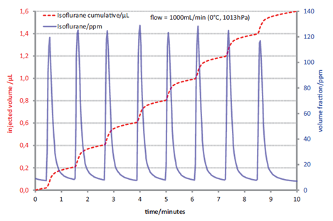 Measured volume fractions of isoflurane (blue, right ordinate) and derived quantities (red, left ordinate). Injected volumes: 8 × 0.2 µL= 1.6 µL at 1000 sccm.