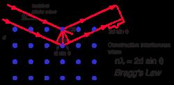 Working Principles of Diffraction Laue Cameras