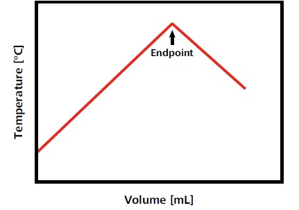 Idealized titration curve for an exothermic titration reaction. In this example, as long as analyte is present, the temperature increases with the titrant addition. When all analyte is consumed, the temperature decreases again as the solution equilibrates with the atmospheric temperature and/or due to the dilution of the solution with titrant. This temperature decrease results in an exothermic endpoint.