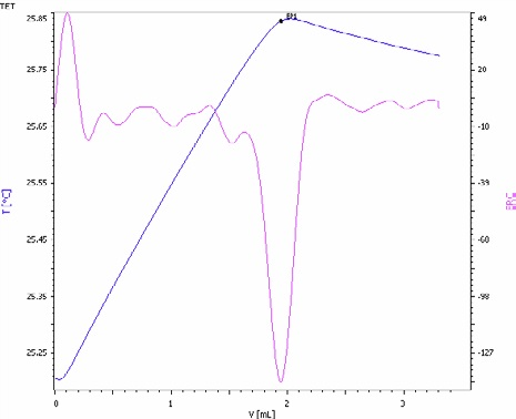 Exothermic titration curve of the phosphate determination in an NPK fertilizer by precipitation with magnesium ions in the presence of an ammonia/ammonium chloride buffer (blue = titration curve, pink = second derivative showing the endpoint).