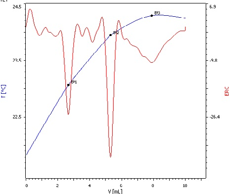 Exothermic titration curve of phosphoric acid titrated with NaOH. Here, all three deprotonation steps can be clearly distinguished (blue = titration curve, red = second derivativeshowing the endpoints).