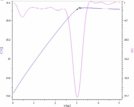 Exothermic titration curve of the sulfate determination in a NPK fertilizer spiked with sulfuric acid for enhanced method sensitivity (blue = titration curve, pink = second derivative showing the endpoint).
