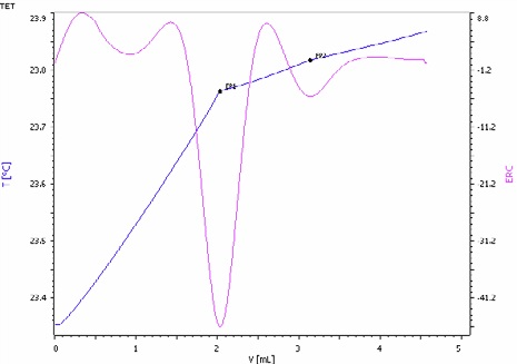 Exothermic titration curve of the ammoniacal nitrogen and urea determination in a NPK fertilizer. The first endpoint corresponds to the ammonia and the second to urea (blue = titration curve, pink = second derivative showing the endpoint).