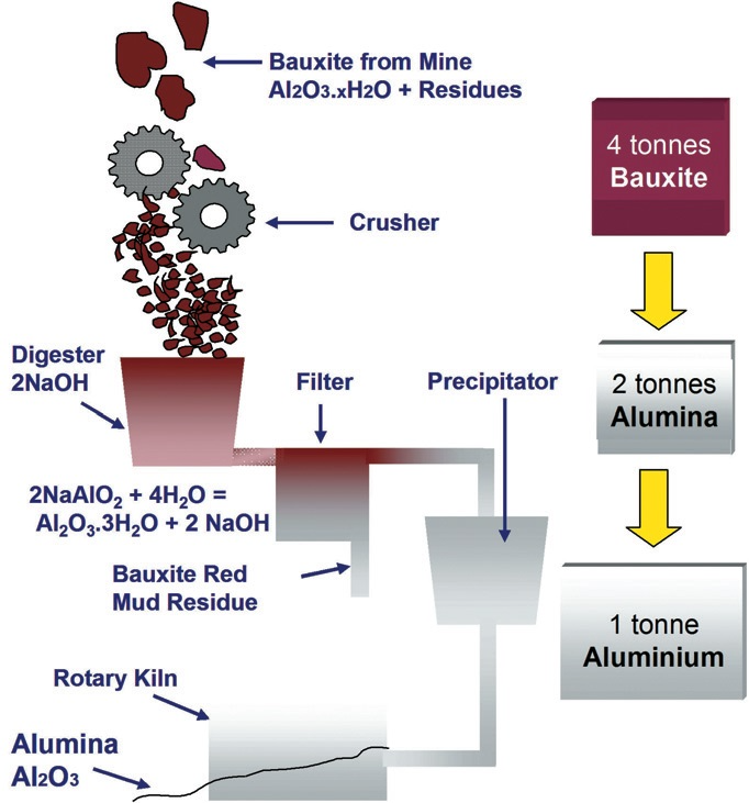 Refining alumina from bauxite ore.