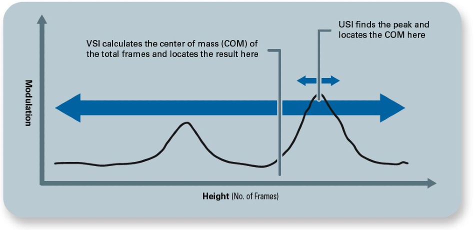 Schematic showing how the new USI mode provides more accurate and higher fidelity topography on transparent or challenging surfaces, as opposed to legacy modes, such as vertical scanning interferometry (VSI).