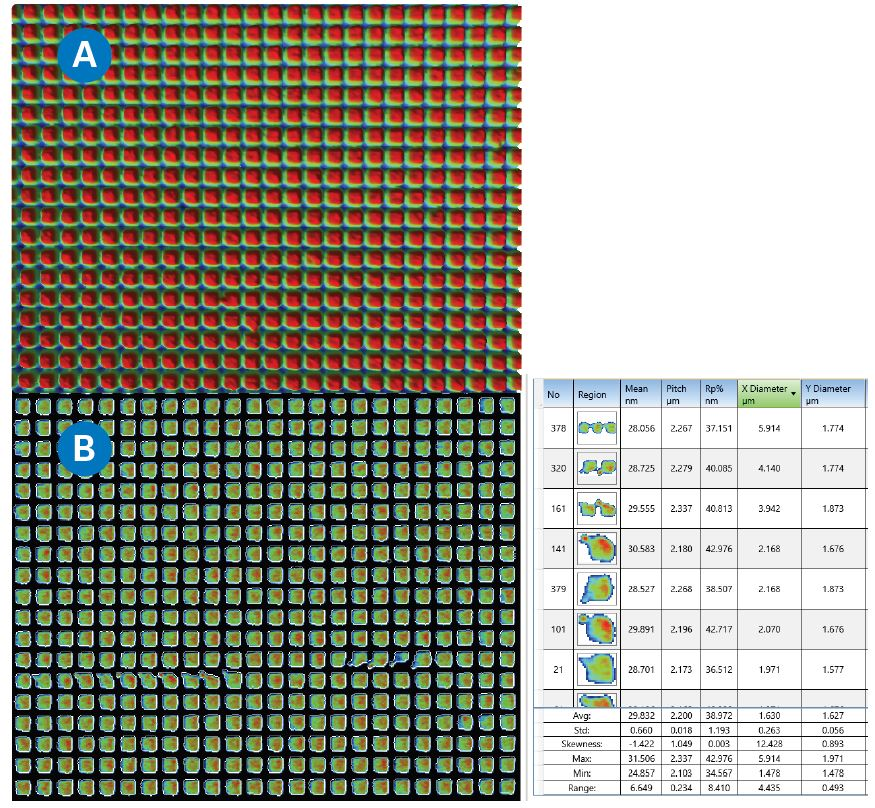 Wafer damascene structure (a), and wafer structure defect inspection (b) with Multiple Region setting.