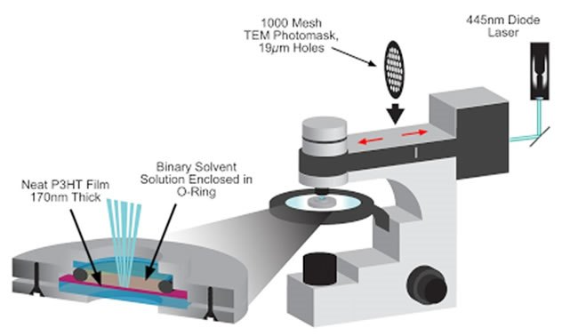 The lab's unique photolithography system, modifying a Leica DM2700 optical microscope, swapping out its LED illumination source to permit a high-powered (Class 4) 445 nm diode laser to be projected through it. The laser beam is directed through a photomask pattern located inside of the microscope, then onto a semiconducting polymer film encapsulated in a sealed solvent.