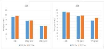 Comparison of SBS