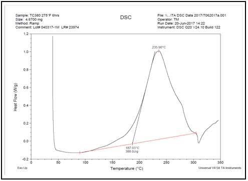 TC380 neat resin heat of reaction.