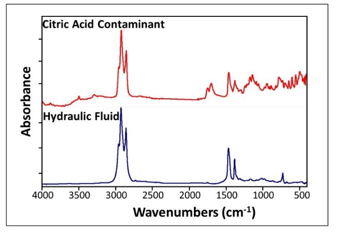 IR spectra collected using the SurveyIR diamond ATR of contaminated citric acid (red) compared to hydraulic fluid (blue) that was identified as the contaminant.