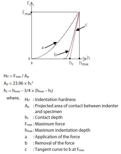 Definition of Indentation Hardness HIT.