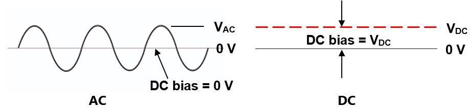 AC and DC signals.