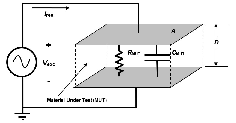 Basic AC model of a dielectric material in a parallel plate cell.
