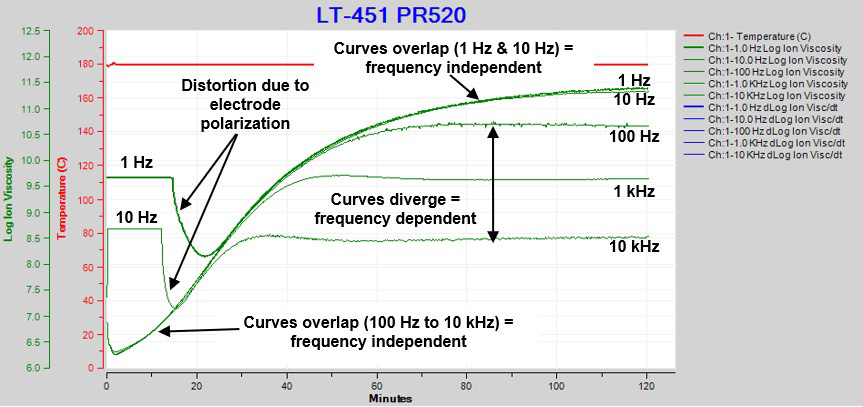 Ion viscosity / resistivity during cure of PR520 epoxy.