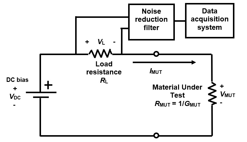Typical DC resistance measurement circuit for cure monitoring.
