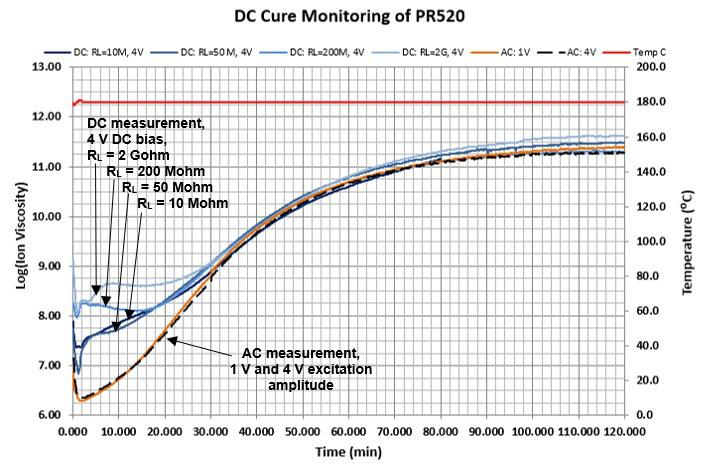 DC resistivity during cure of PR520 epoxy at 180 °C.