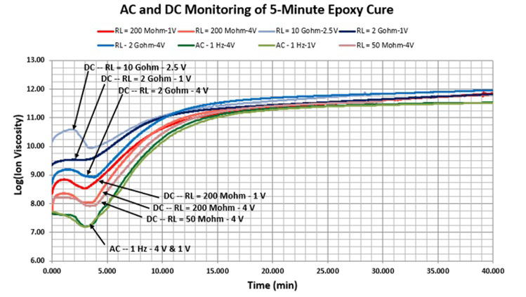 DC resistivity during room temperature cure of five-minute epoxy.