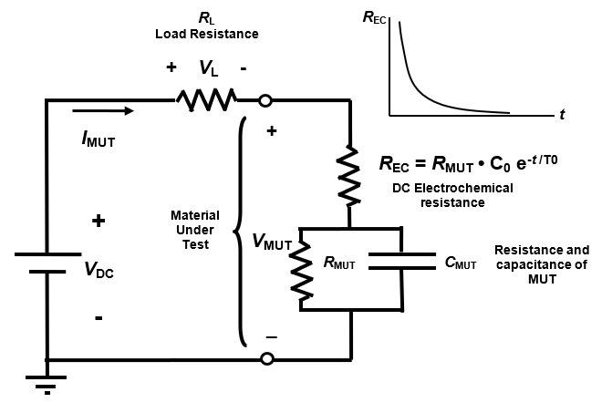 Circuit model of a thermoset resin with DC electrochemical resistance.