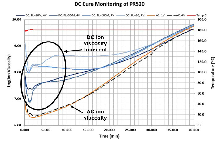 Transient response of curing PR520 at 180 °C.
