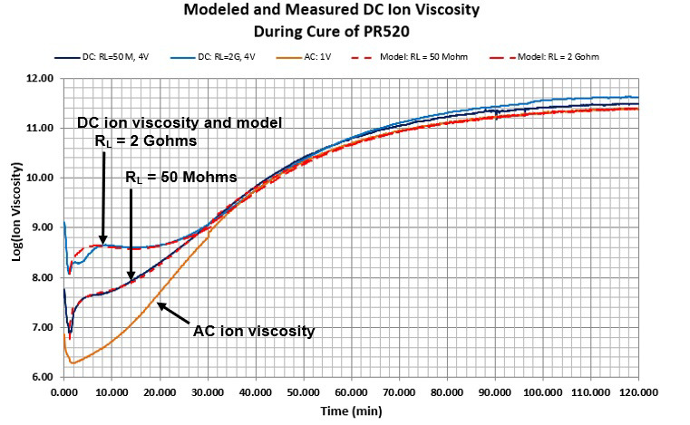 Model fit to DC cure data of PR520, 180 °C isothermal cure.