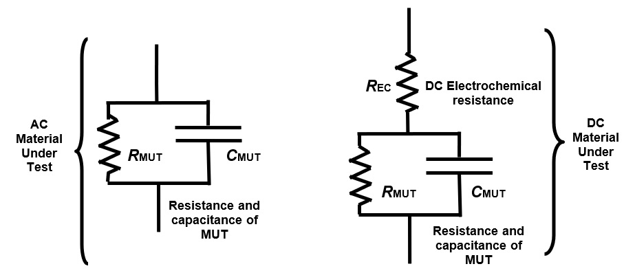 AC and DC electrical models of thermoset resins.