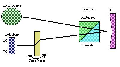 Optical path.